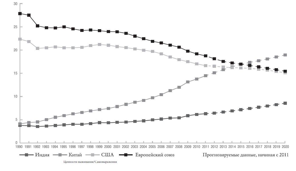 Доля ЕС, США, Индии и Китая в мировом ВВП (%, ВВП по паритету покупательной способности)